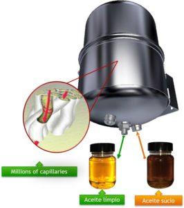 Filtro de aceite - Aceite limpio vs Aceite sucio